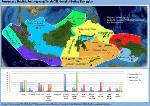 Persentase Ekosistem yang dilindungi