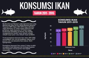 konsumsi ikan Indonesia