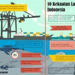 """Indonesia Optimis bakal menjadi Negara yang """"Mandiri"""" di bidang Maritim"""