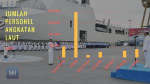 Statistik personel angkatan laut negara-negara Laut Natuna Utara (Sumber IISS Millitary Balance 2017).
