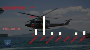 Statistik armada jenis Helicopters angkatan laut negara-negara Laut Natuna Utara (Sumber IISS Millitary Balance 2017).