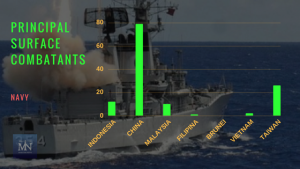 Statistik armada jenis Principal Surface Combatants angkatan laut negara-negara Laut Natuna Utara (Sumber IISS Millitary Balance 2017).