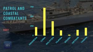 Statistik armada jenis Patrol and Coastal Combatants angkatan laut negara-negara Laut Natuna Utara (Sumber IISS Millitary Balance 2017).
