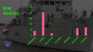 Statistik armada jenis Mine Warfare angkatan laut negara-negara Laut Natuna Utara (Sumber IISS Millitary Balance 2017).