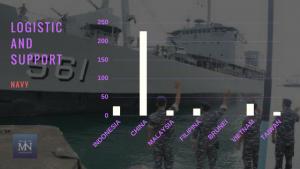 Statistik armada jenis Logistic and Support angkatan laut negara-negara Laut Natuna Utara (Sumber IISS Millitary Balance 2017).