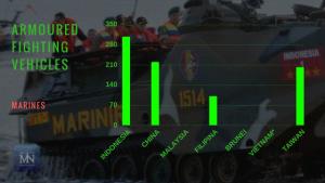 Statistik armada jenis Armoured Fighting Vehicles angkatan laut negara-negara Laut Natuna Utara (Sumber IISS Millitary Balance 2017).