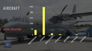 Statistik armada jenis Aircraft angkatan laut negara-negara Laut Natuna Utara (Sumber IISS Millitary Balance 2017).