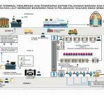 Terminal Penumpang Pelabuhan Tanjung Emas jadi Pilot Project Pemerintah