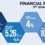 Kuartal Ketiga, Volume Petikemas CMA CGM Naik 5,5%